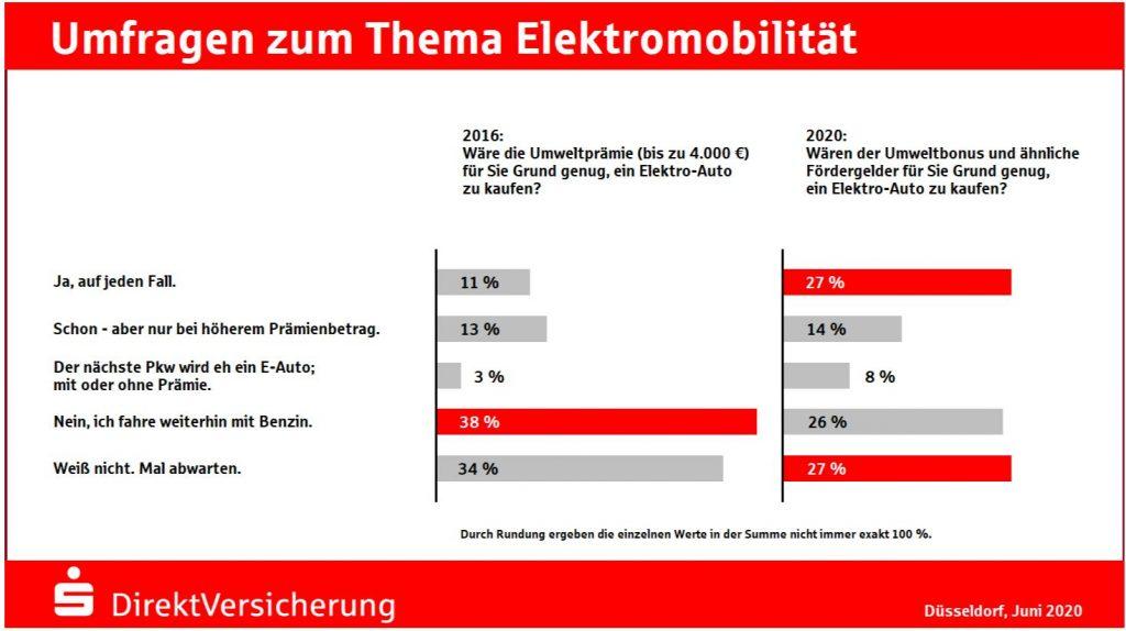 Fördermaßnahmen für E-Fahrzeuge wirken - 2020 06 03...visual umfrage 01