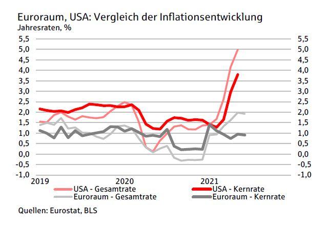 Steht Deutschland eine Inflation bevor? - Inflation